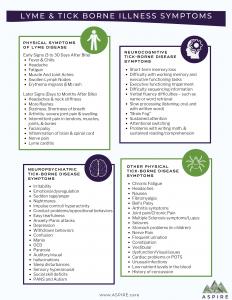 Lyme & Tick Borne Illness Symptoms